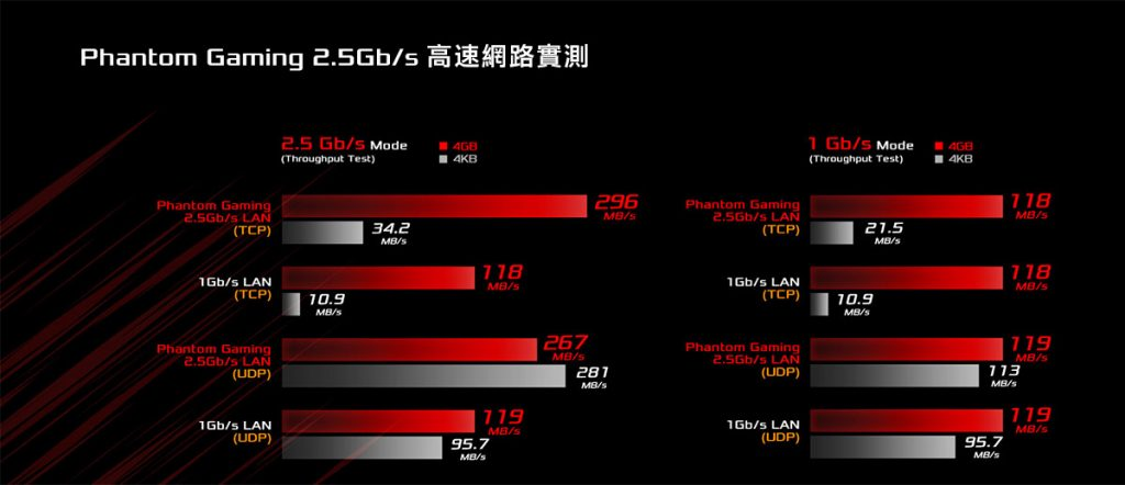 Phantom Gaming 2.5Gbps 網路實測